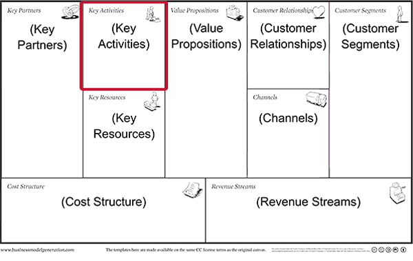 Business model canvas - Key Activities